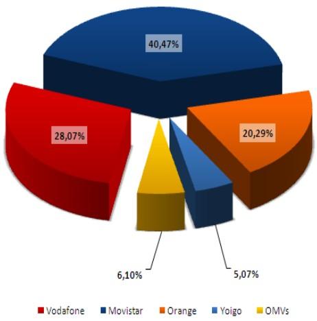 Cuota de mercado de líneas móviles